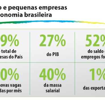 A Importância das Micros e Pequenas Empresas no Atual Momento do Brasil